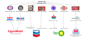 Breakup of Standard Oil