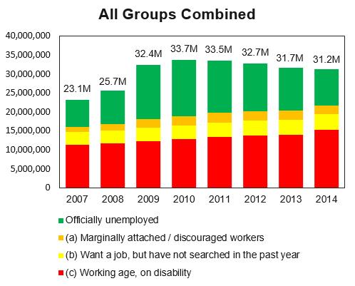 combined-unemployment