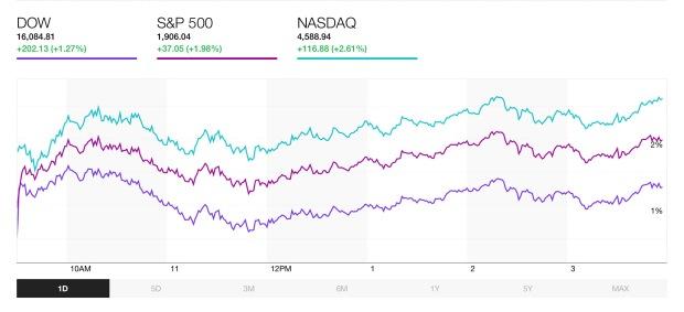 Stock Market -3