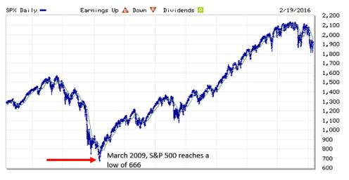 S&P 500 2006 till now