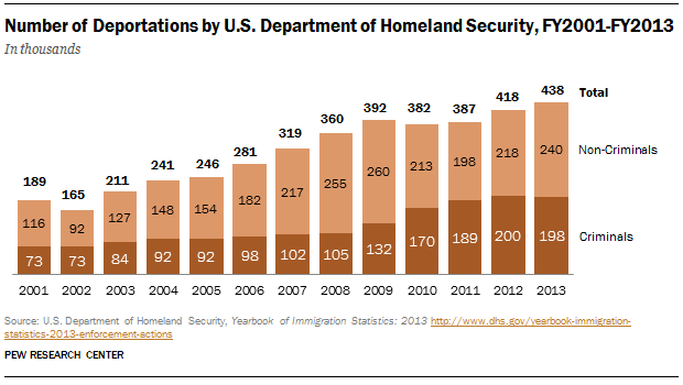 Illegal_Deportations2013