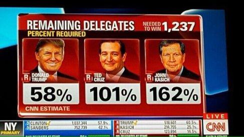 delegate math - candidates