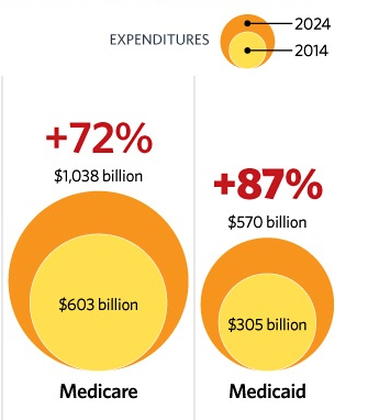 Medicare-Medicaid Cost