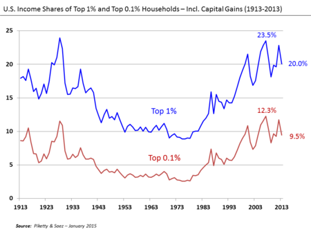 Inequality U.S._Income_Shares_of_Top_1%_and_0.1%_1913-2013