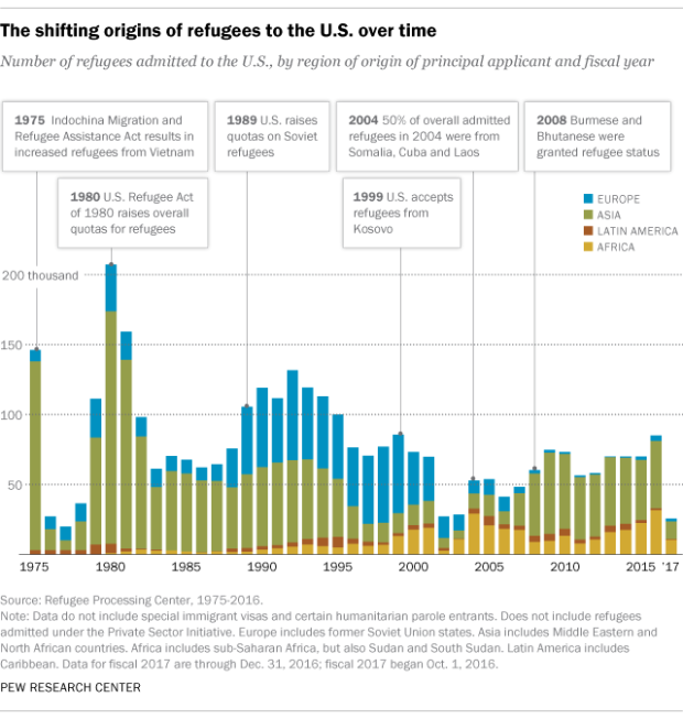 refugees-stats