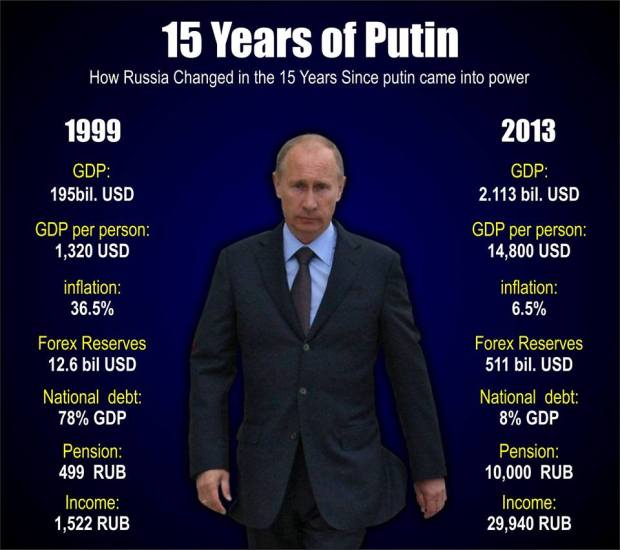 Putin Accomplishment