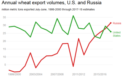 Wheat Export Russia-US 1999-2017