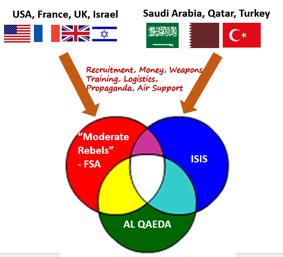 Syria Funding 2