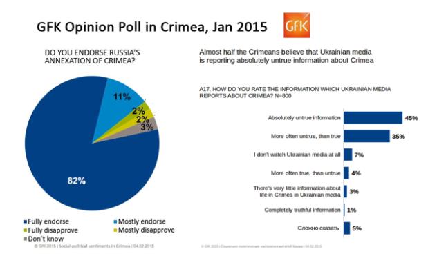 Crimea GFK Poll Combo