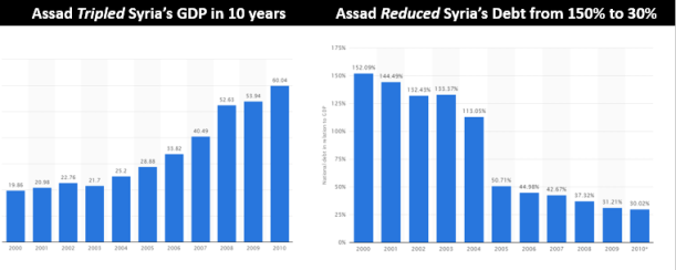 Assad GDP - Debt