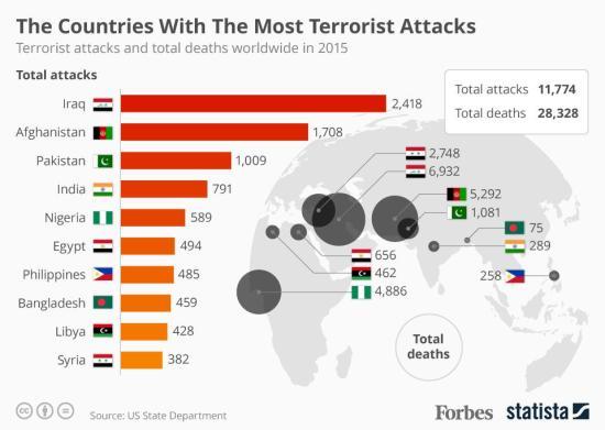 Terrorism 2015
