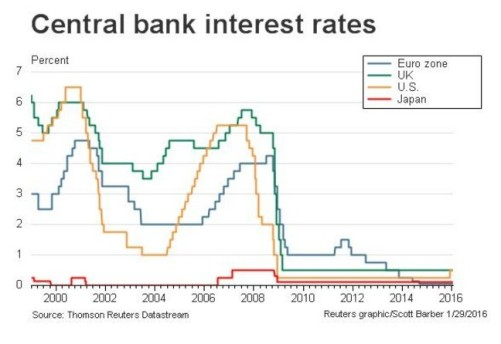 bubble - central banks int rates sync