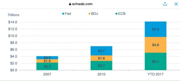 bubble - central banks QE