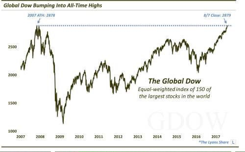 bubble - global Stock market