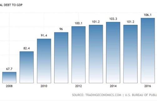 bubble - gov debt 1