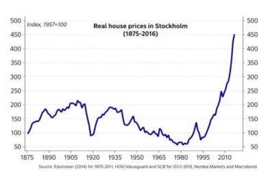 bubble - Housing Sweden