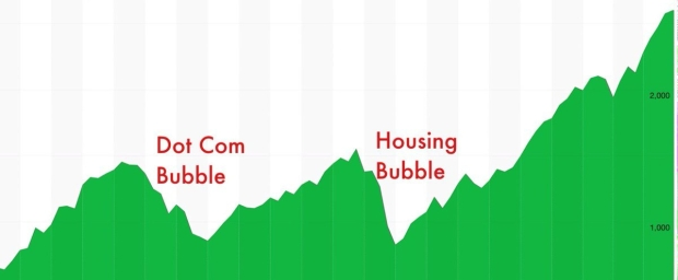 bubble - stock market