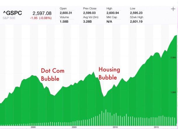 bubble - stock market