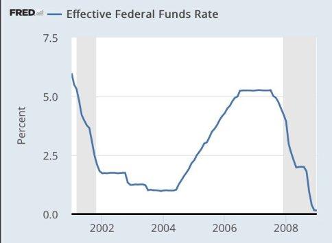 Fed - Bush