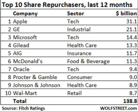 stock buyback 2016 top 10 corps