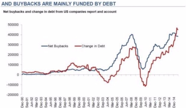 Stock Buybacks Funded by Debt