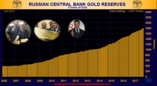 Gold Reserves
