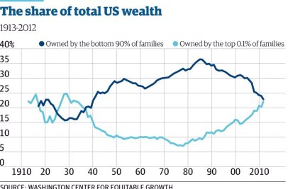 Inequality wealth 0.1 pct v 90 pct