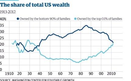 Inequality wealth 0.1 pct v 90 pct