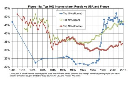 inquality Top 10pct US-Russia