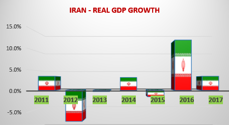Iran Real GDP Growth