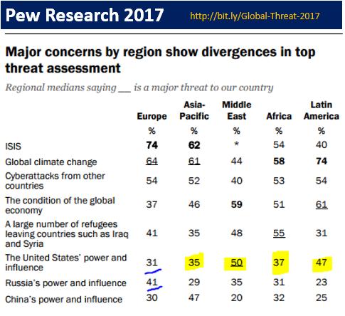 poll 2017 - global threat