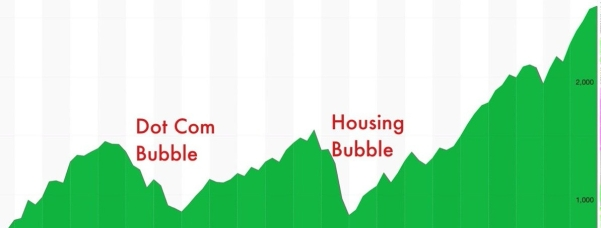 bubble - stock market 2