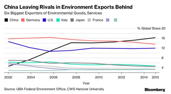 China green exports