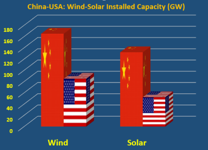 China-USA Wind Solar