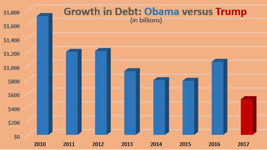 Debt growth Obama v Trump