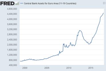 ECB Balance Sheet Assets