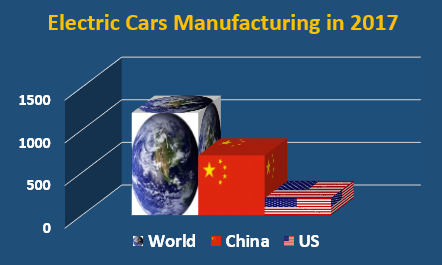 Electric Car Sales China v USA 2017