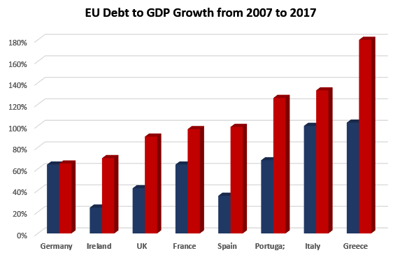 EU Debt to GDP 2007-2017