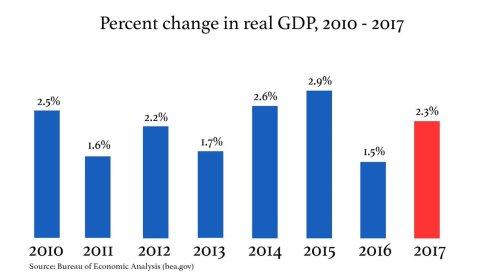 GDP Trump Obama