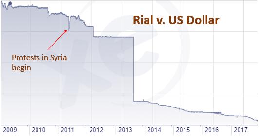 Iran Rial-USD