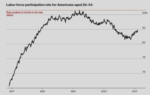Labor Participation Rate 25-54 (2)
