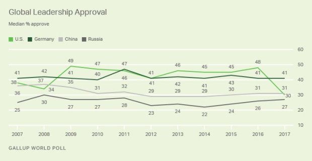 Poll Gallup world on leadership 2