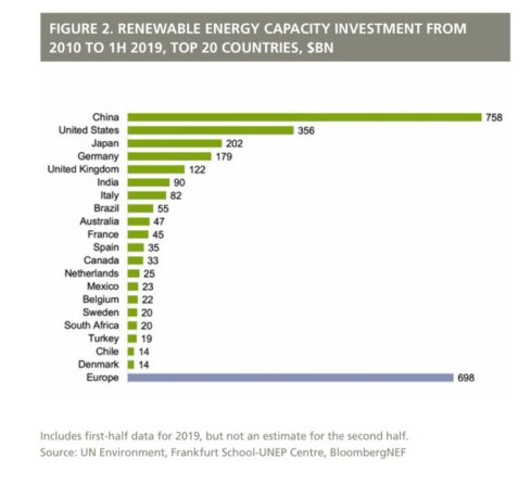 Renewable investment