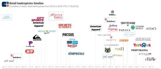 retail-apocalypse-history.jpg