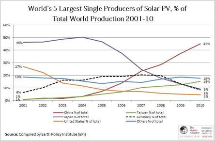Solar decline