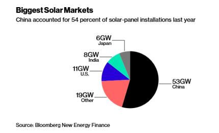 Solar US-China 2017