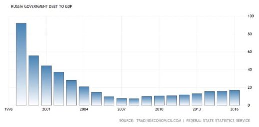 Debt to GDP Putin years 2