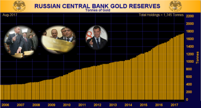 Gold Reserves 3