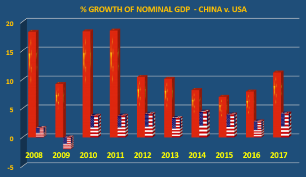 GDP Growth China v. USA