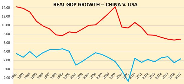 China v US - Real GDP growth 1992-2017